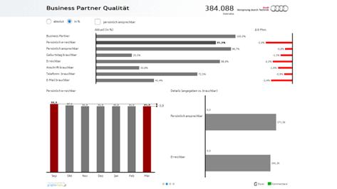 Dashboard mit graphomate charts