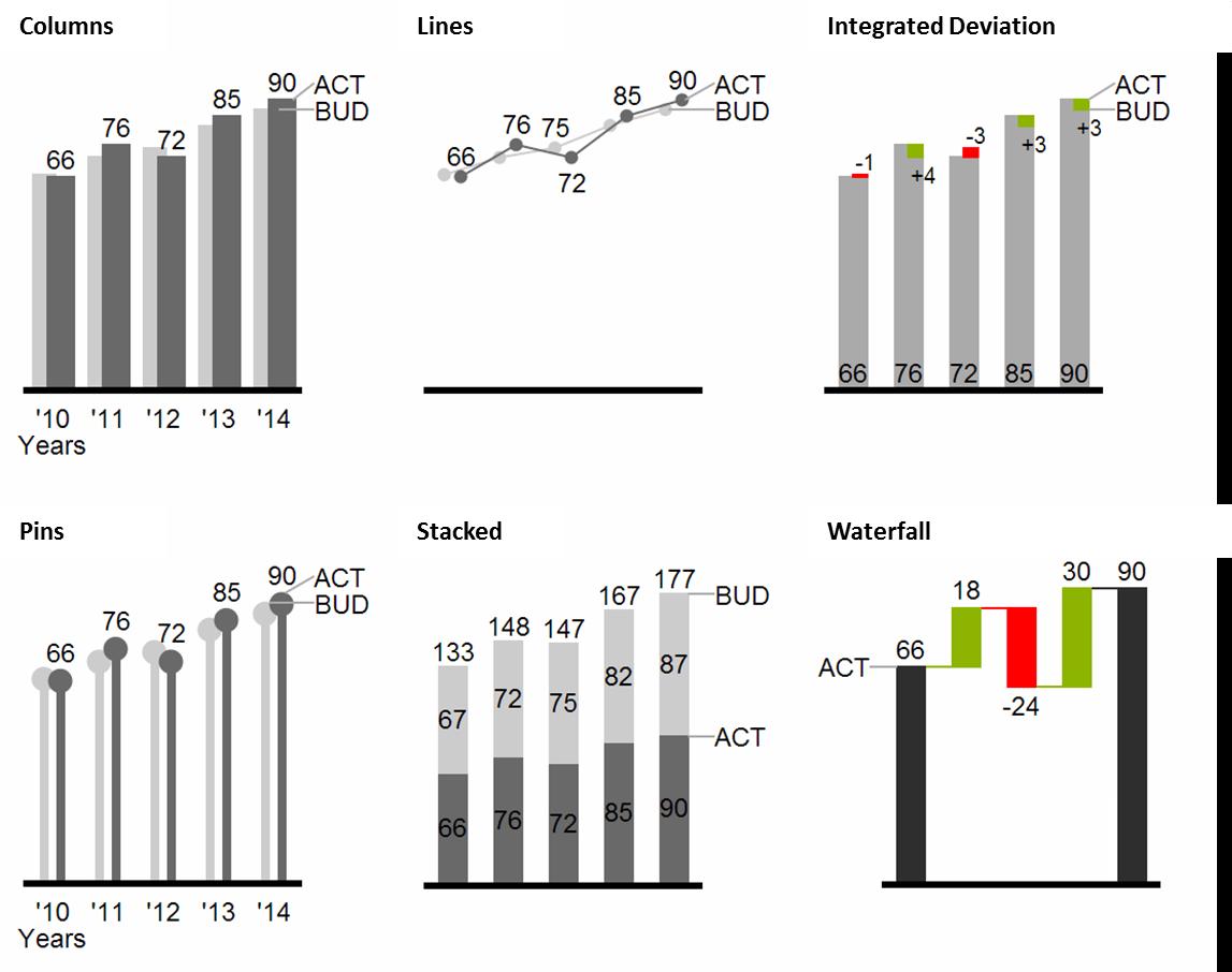 visualization of chronological developments