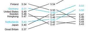 graphomate slopegraphs